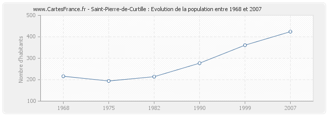 Population Saint-Pierre-de-Curtille