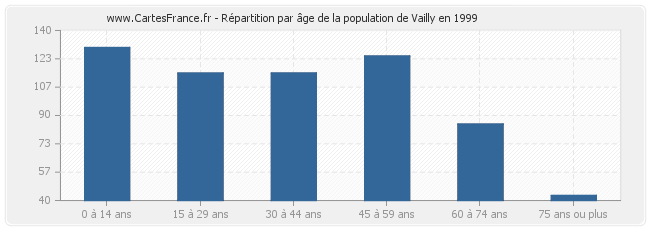 Répartition par âge de la population de Vailly en 1999