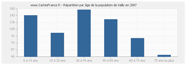Répartition par âge de la population de Vailly en 2007