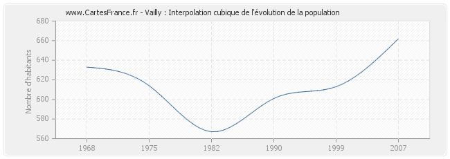 Vailly : Interpolation cubique de l'évolution de la population