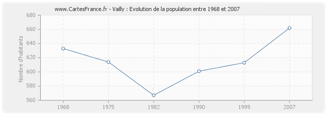 Population Vailly