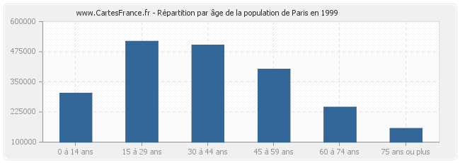 Répartition par âge de la population de Paris en 1999