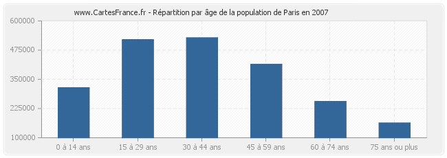Répartition par âge de la population de Paris en 2007