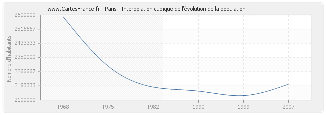 Paris : Interpolation cubique de l'évolution de la population