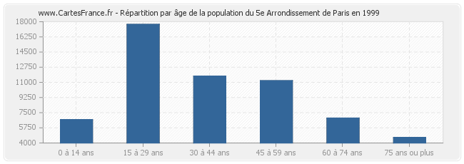 Répartition par âge de la population du 5e Arrondissement de Paris en 1999