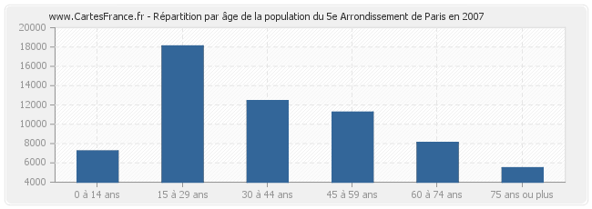 Répartition par âge de la population du 5e Arrondissement de Paris en 2007