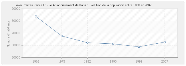 Population 5e Arrondissement de Paris