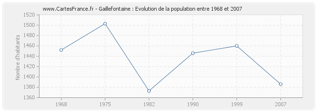 Population Gaillefontaine