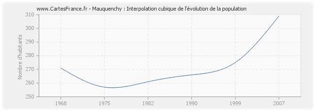 Mauquenchy : Interpolation cubique de l'évolution de la population