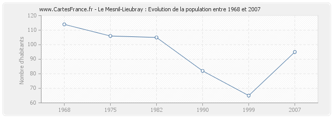 Population Le Mesnil-Lieubray