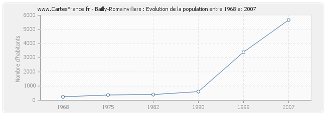 Population Bailly-Romainvilliers