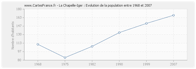 Population La Chapelle-Iger