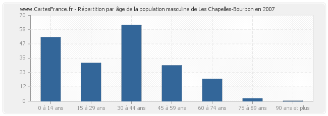 Les Chapelles-Bourbon France  city photo : ... LES CHAPELLES BOURBON : statistique de Les Chapelles Bourbon 77610