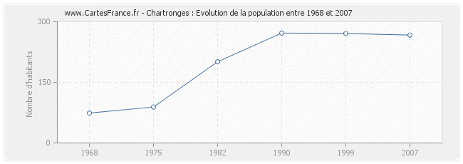 Population Chartronges