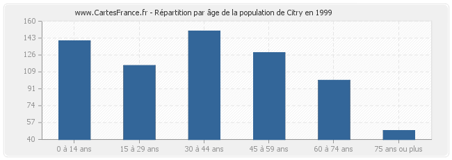 Répartition par âge de la population de Citry en 1999