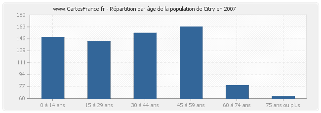 Répartition par âge de la population de Citry en 2007