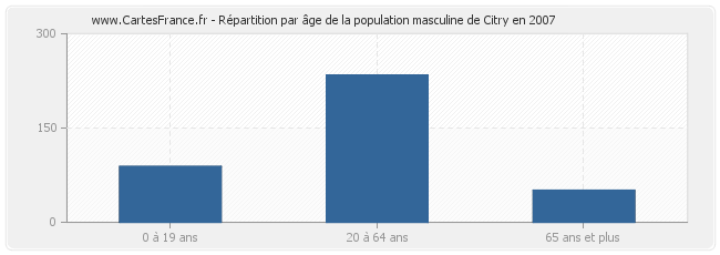 Répartition par âge de la population masculine de Citry en 2007