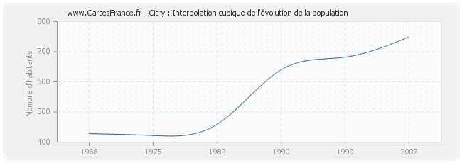 Citry : Interpolation cubique de l'évolution de la population