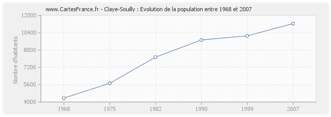 Population Claye-Souilly