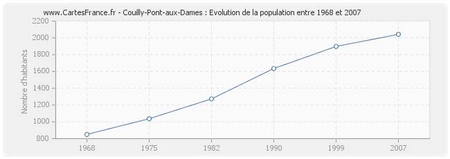 Population Couilly-Pont-aux-Dames