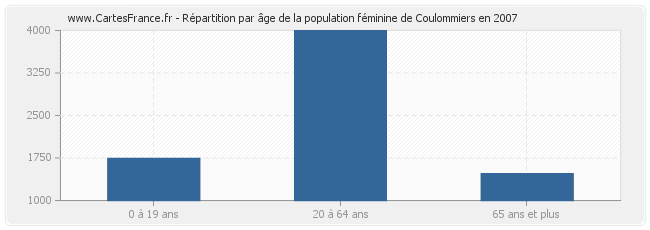 Population coulommiers statistique de coulommiers 77120 for Coulommiers code postal