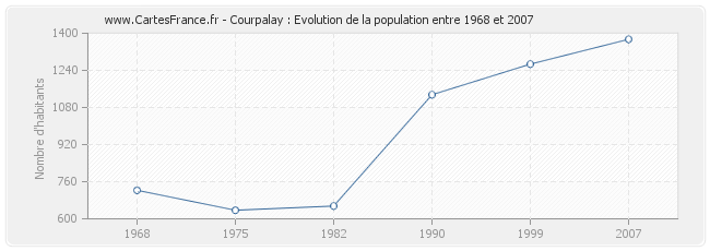 Population Courpalay