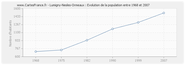 Population Lumigny-Nesles-Ormeaux