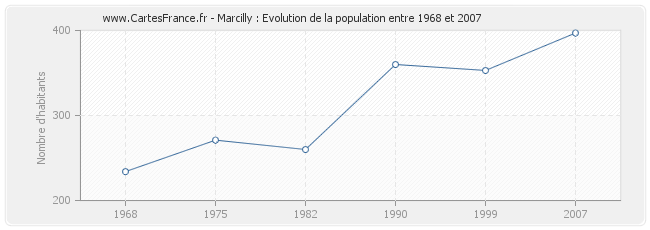 Population Marcilly