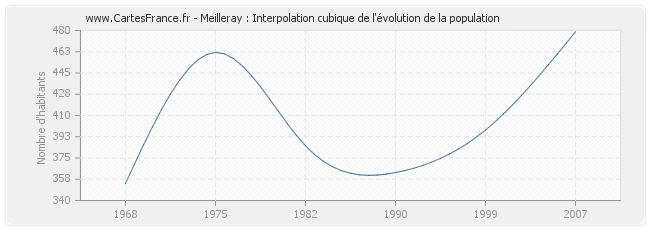 Meilleray : Interpolation cubique de l'évolution de la population