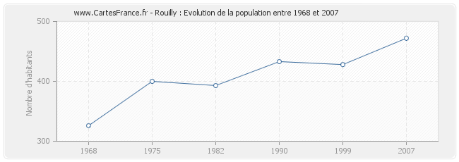 Population Rouilly