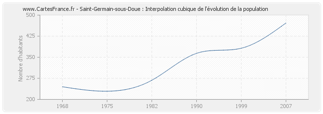 Saint-Germain-sous-Doue : Interpolation cubique de l'évolution de la population