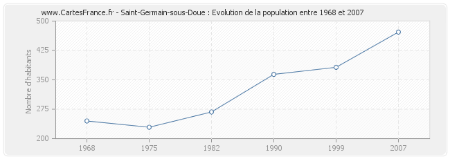 Population Saint-Germain-sous-Doue