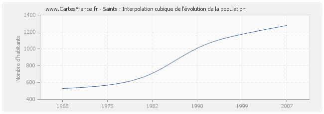 Saints : Interpolation cubique de l'évolution de la population
