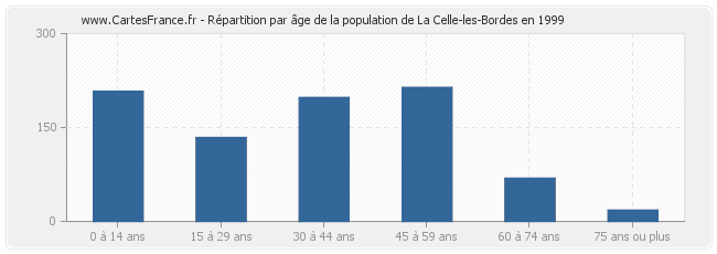 Répartition par âge de la population de La Celle-les-Bordes en 1999