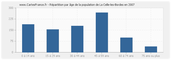 Répartition par âge de la population de La Celle-les-Bordes en 2007