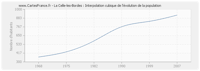 La Celle-les-Bordes : Interpolation cubique de l'évolution de la population