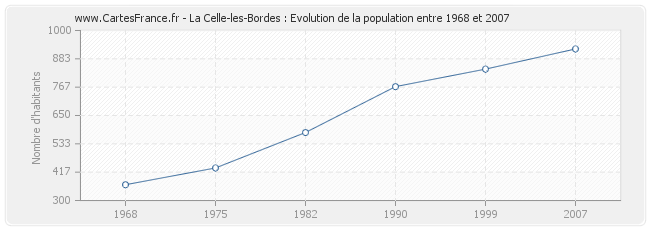 Population La Celle-les-Bordes