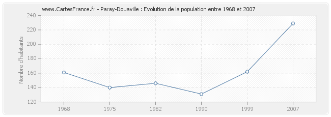 Population Paray-Douaville