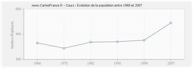 Population Cours