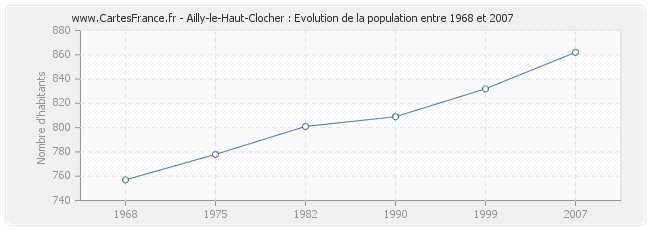 Population Ailly-le-Haut-Clocher