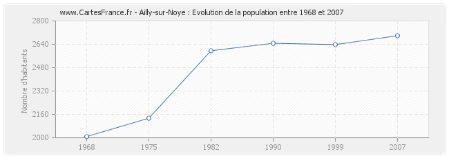 Population Ailly-sur-Noye