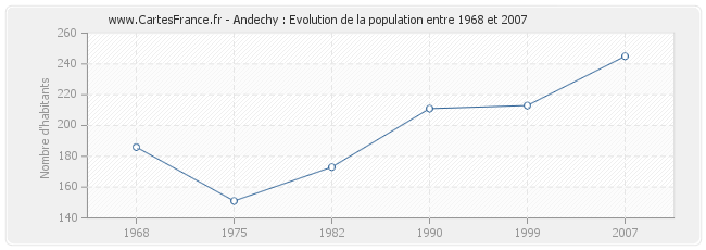 Population Andechy