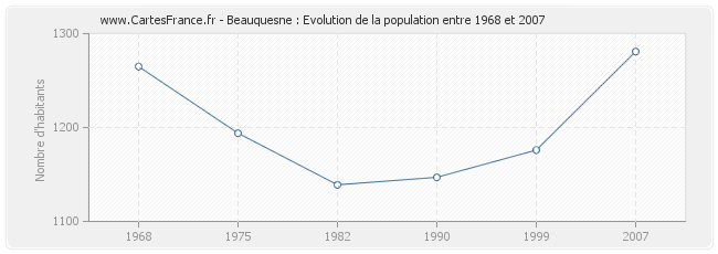 Population Beauquesne