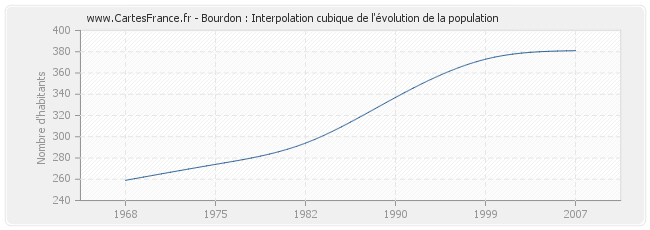 Bourdon : Interpolation cubique de l'évolution de la population