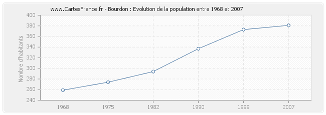 Population Bourdon