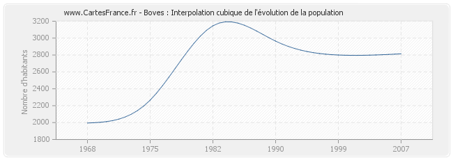 Boves : Interpolation cubique de l'évolution de la population