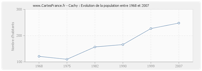 Population Cachy