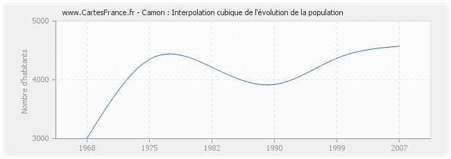 Camon : Interpolation cubique de l'évolution de la population
