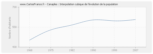 Canaples : Interpolation cubique de l'évolution de la population