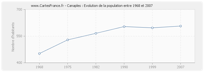 Population Canaples